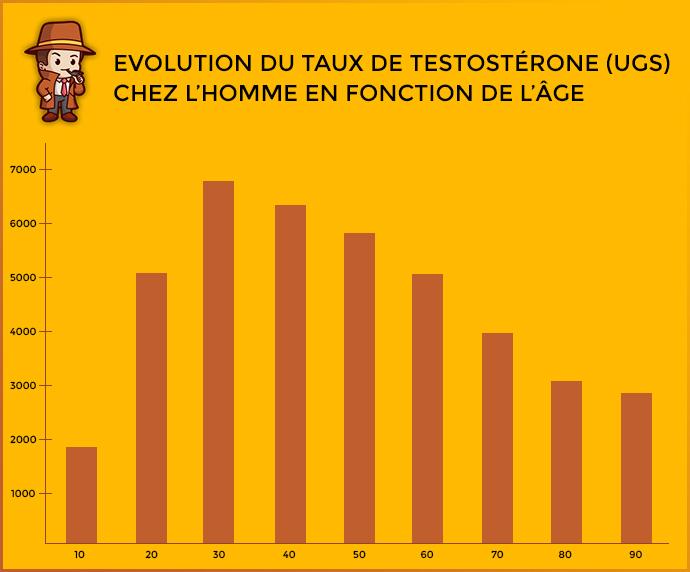 évolution taux de testostérone dans le temps